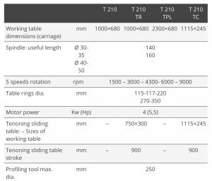 Tekniske detaljer T210