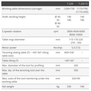 Tekniske detaljer T220
