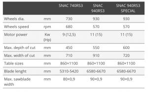 SNAC-940R tekniske detaljer