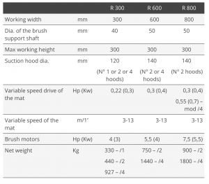 Tekniske detaljer R300-R600-R800