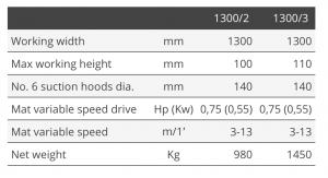 Tekniske detaljer R1300-S1300-S1300/RS