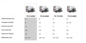 Tekniske detaljer TH-520.